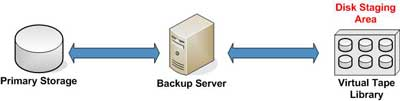 Disk to Disk Backup with Deduplication