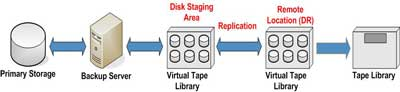 Disk to Disk Backup with Replication.